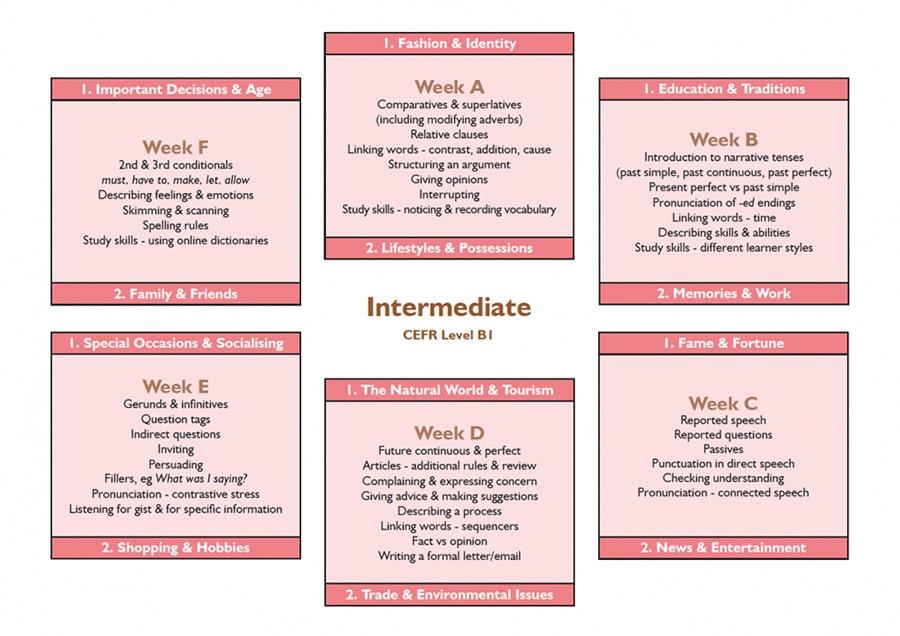 lewis-school-syllabus-intermediate-all-weeks