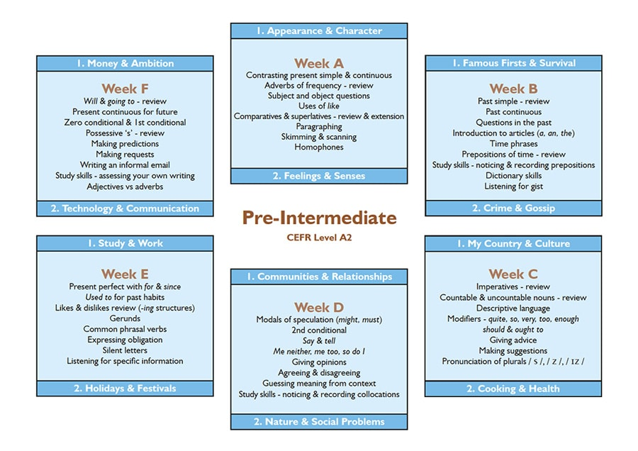 lewis-school-syllabus-pre-intermediate-all-weeks